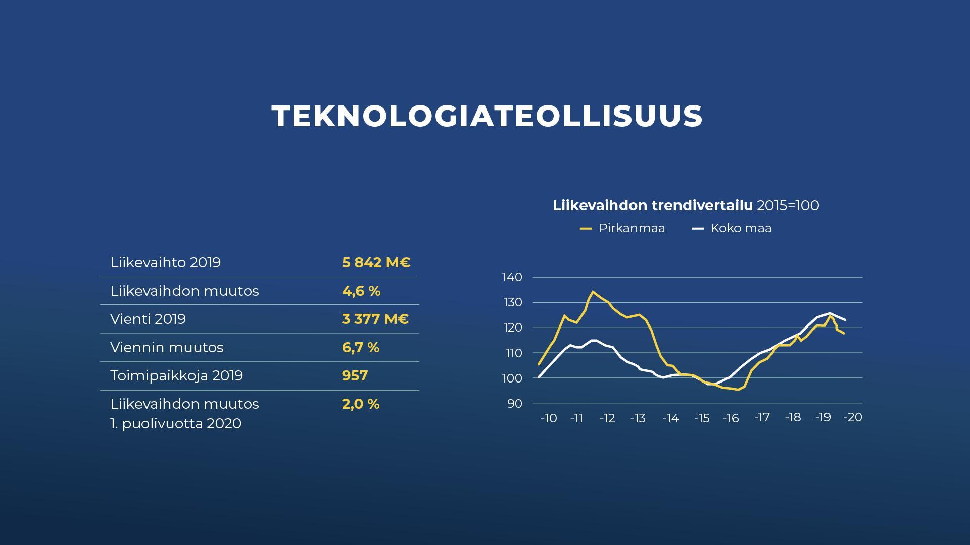Pirkanmaan Talouskatsauksen vuosittaista julkaisun ilmettä raikastettiin ja samalla pävitettiin tilastot ja trendigraafit omille sivuilleen.