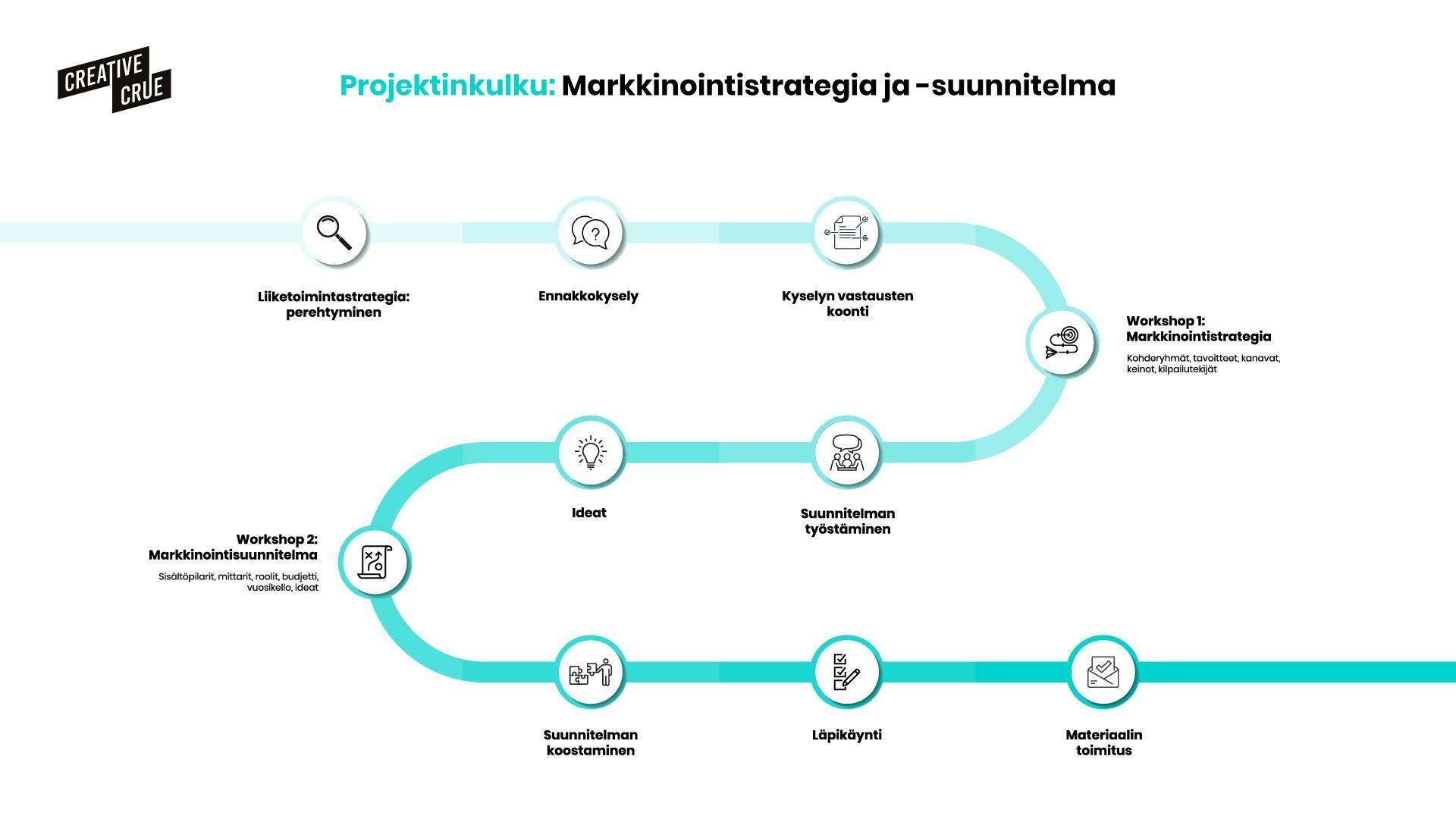 Projektinkulun kuvaus markkinointistrategian ja -suunnitelman luomisesta